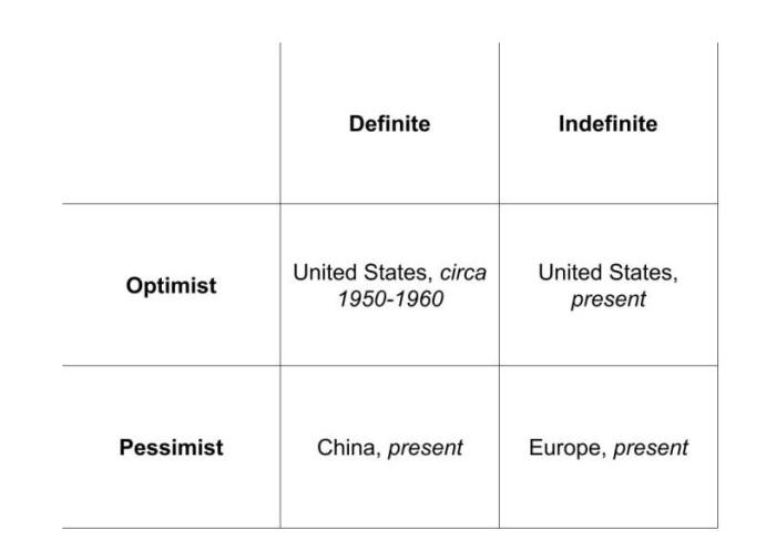OptimismPessimism
